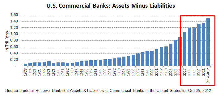 U.S. Commercial Banks Net Worth: Assets minus Liabilities - Can you spot the banking and financial crisis?