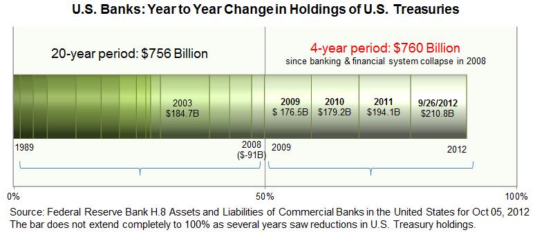 U.S. Banks: Year to Year Change in Holdings of U.S. Treasuries