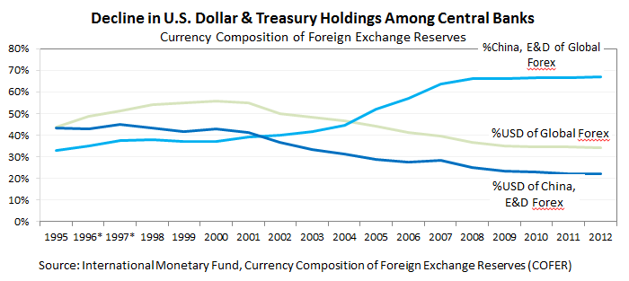 Decline in U.S. Dollar & Treasury Holdings among Central Banks, 1995-2012