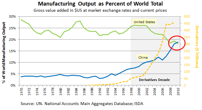 The Western Derivatives Decade: Decline of U.S. Manufacturing as China Rises
