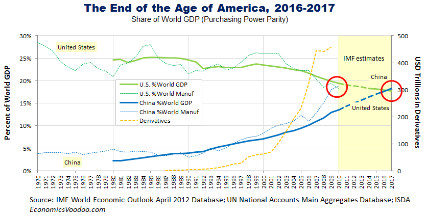 The End of the Age of America, 2016-2017; The Age of China and Asia