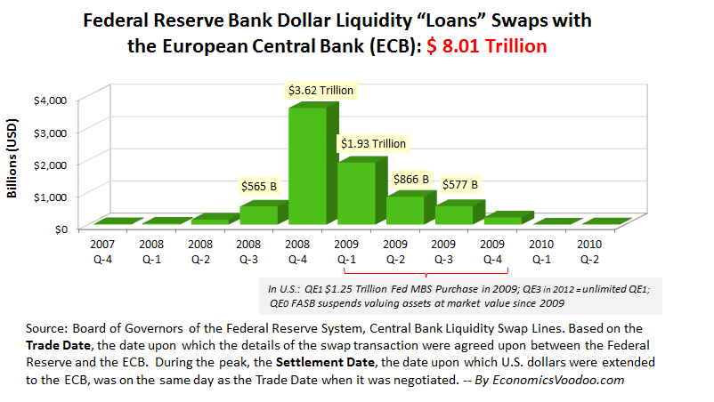 """Banking & Financial Crisis 2008: Federal Reserve $8 trillion in dollar """"loan"""" swaps with the European Central Bank"""