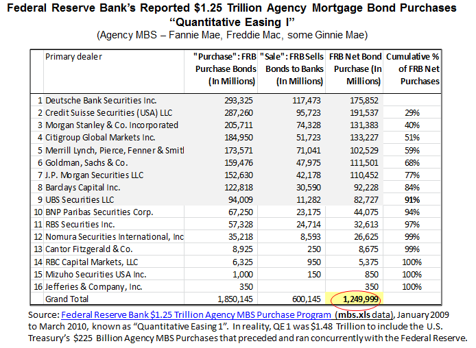 Summary of Federal Reserve's Reported $1.25 Trillion Agency MBS Purchase Program