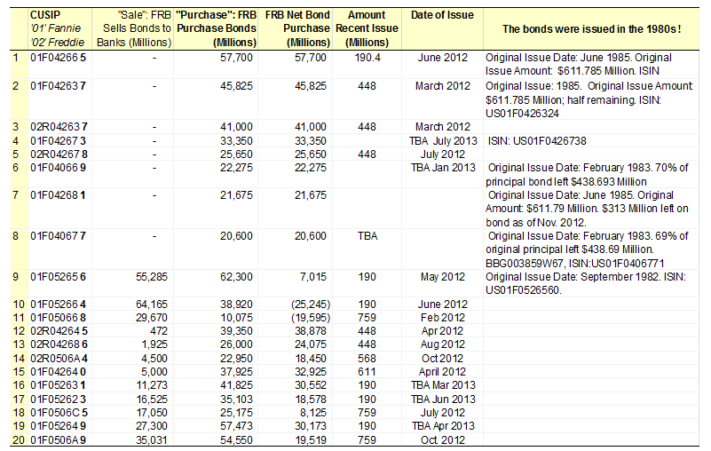 Closer look at the Federal Reserve Bank's Quantitative Easing I $1.25 Trillion Agency MBS Purchase Program. Sample of 20 of the Largest CUSIPs the Federal Reserve Bank Purchased from its Largest Banks & European Banks
