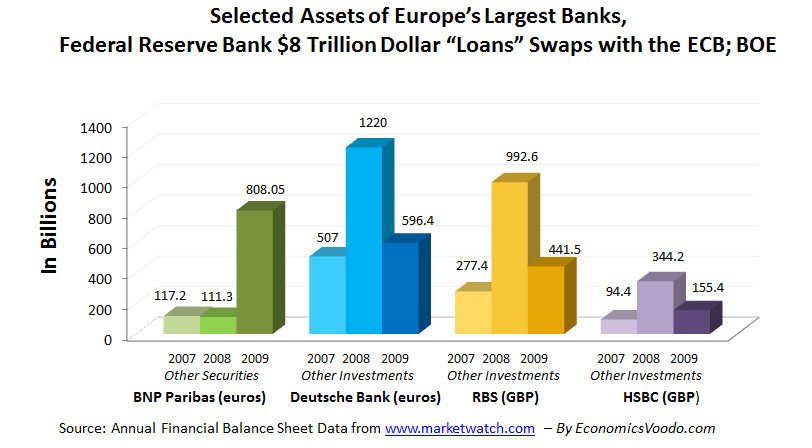 """Federal Reserve Bank Dollar """"Loans"""" Swaps with the European Central Bank and the Bank of England During the Banking and Financial Crisis in 2008: Selected Assets of Some of Europe's Largest Banks"""