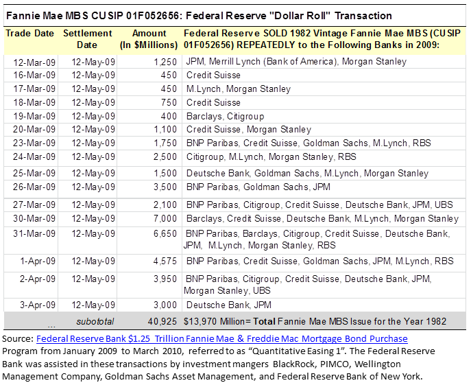 """A Closer Look at the Federal Reserve Bank Quantitative Easing I Purchase of $1.25 Trillion Agency Mortgage Bonds (MBS). Federal Reserve Bank Agency MBS """"Dollar Roll"""" Transactions. Sample Fannie Mae CUSIP 01F052656."""